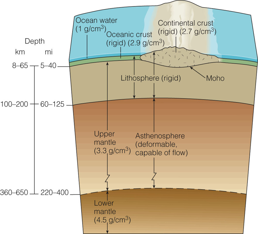 environment earth and lithosphere What are the four spheres that comprise earth's natural environment  the four major spheres of the earth are the hydrosphere, lithosphere, atmosphere and biosphere.